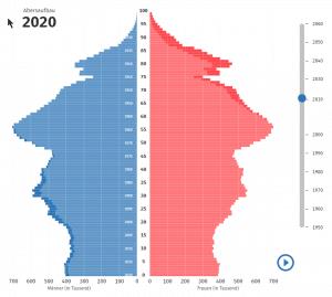 Alterspyramide 2020