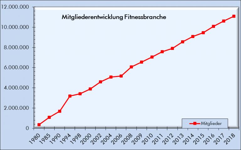 Mitgliederentwicklung Fitnessbranche Deutschland