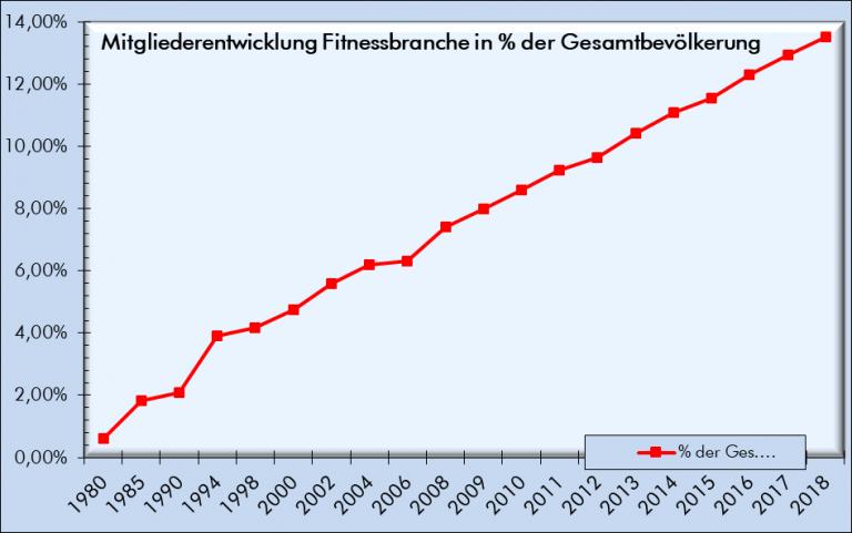 Mitgliederentwicklung Fitnessbranche in %