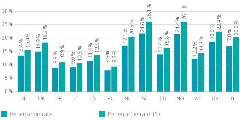 Penetration Fitnessmarkt Europa