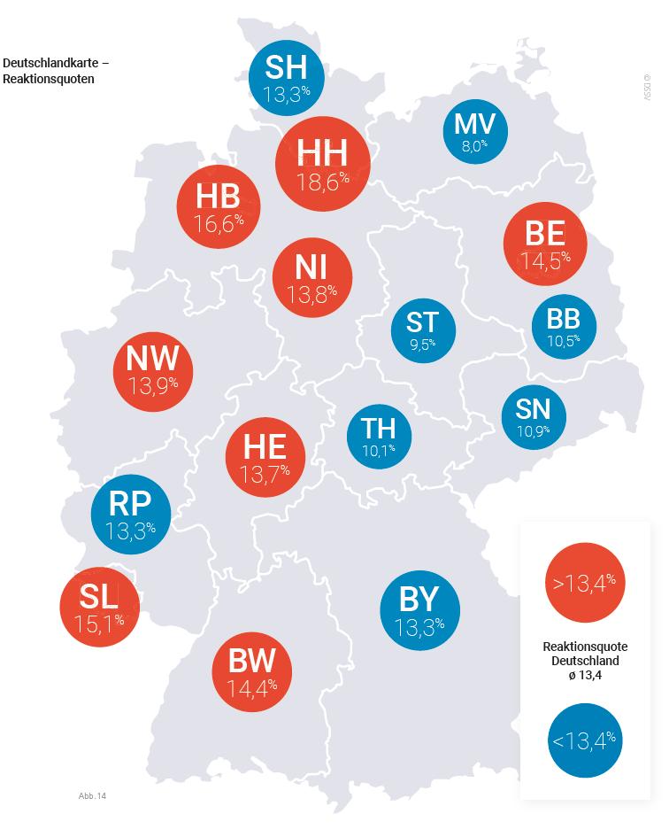 Reaktionsquote Mitglieder Fitnessstudio Bundesländer